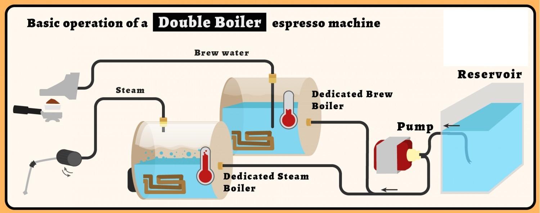 dual-boiler