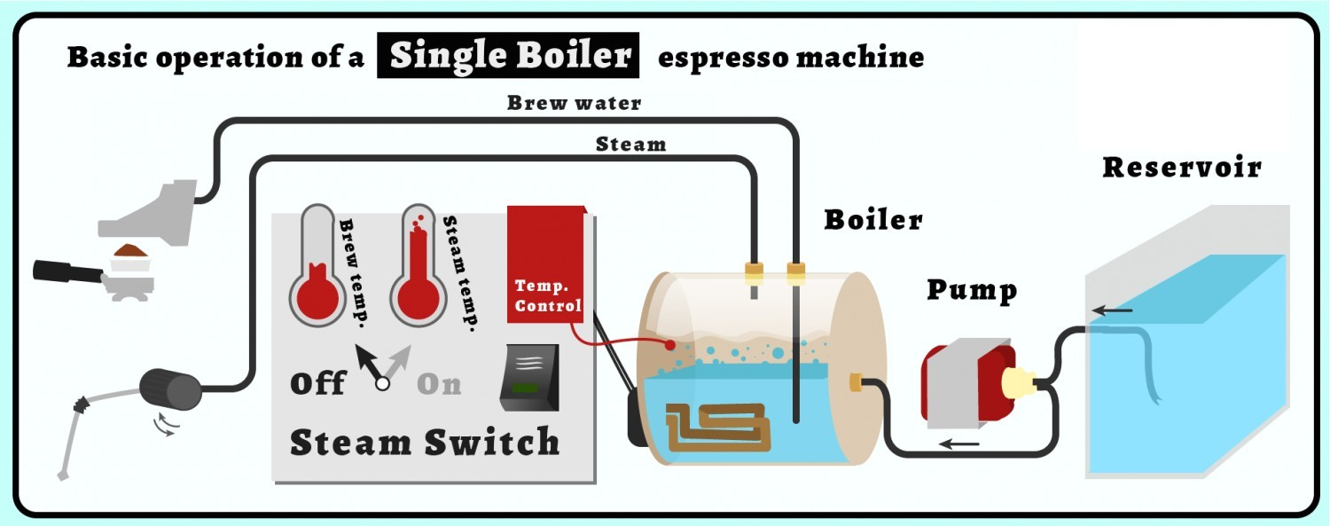 single-boiler-machine